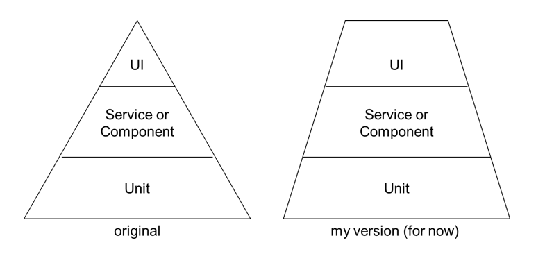 A picture showing two different testing pyramids. One with a traditional shape and one with a flat top - making the UI-part larger